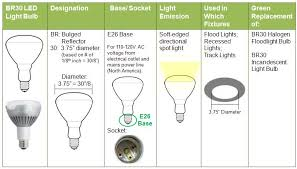 Green Topics How to Go Green PAR vs BR Bulbs What s the