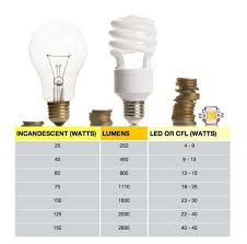 watt s going on choosing the correct bulb by converting watts to