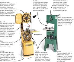 tool test bandsaws popular woodworking magazine