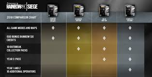 siege https ubisoft raises rainbow six siege prices confirms outbreak event