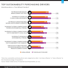 Green Generation: Millennials Say Sustainability Is A Shopping ... New Study Finds Some Phone Companies Offer Better Robocall Esim For Consumersa Game Changer In Mobile Telecommunications Medical Guardian Review A Look At Both The Good Bad 17 Best Voip Images On Pinterest Electronics Infographics And Vonage 2018 Top Business Services Voip Service Which System Are Jumpshot Walled Garden Data Report Reveals That More Than 50 Why Indian Consumers Slow To Adopt Digital Best Wireless Router Buying Guide Consumer Reports Ditched Att Telephone Landline Got Voip Service By Voipo Rr Internet Diagram Hyundai Golf Cart Wiring