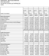 audit bureau of circulation circulation of nst bh utusan drops anilnetto com