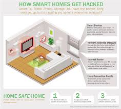 How Smart Homes Get Hacked | Kaspersky Lab US Sagar Smart Homes Brochure Decon Design 100 Solidworks Home Optar Technologies Ltd Colorful Interior Sofa Small Wooden Table Software For Ipad Pro Apps 8 1320 Sqft Kerala Style 3 Bedroom House Plan From Gf Plans Below 1500 Square Feet Zone Dream Designs Floor Featured Clipgoo Who Is Diagram Electrical Wiring Designing Gooosencom Cgarchitect Professional 3d Architectural Visualization User