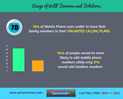 Best Unlimited Calling Plans VoIP Service Providers #voip | VoIP ...