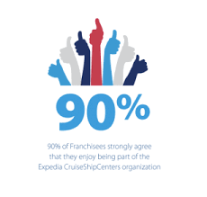 Franchise Business Review Names Travel Agency Best In Class