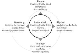 Music Medicine Schedule 2018