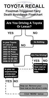Lexus Floor Mats Es350 by How To Stop Your Toyota Floor Mats From Killing You