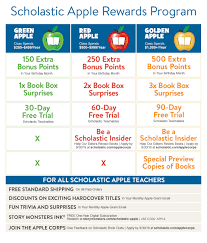 Scholastic Book Clubs | Children's Books For Parents And ... Redeem Profit Through The Scholastic Dollars Catalog Ebook Sale Jewelry Online Free Shipping Reading Club Tips Tricks The Brown Bag Teacher Books Catalogue East Essence Uk Following Fun Book Orders And Birthdays Canada Posts Facebook Lime Crime Promo Codes 2019 Foxwoods Comedy Show Discount Code Connect For Education Promo Code Clubs Childrens Books For Parents Virgin Media Broadband