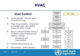 Ingress Heat Sink Calculator by World Health Organization Ppt Download