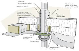 Insulating A Cathedral Ceiling Building Science by Keeping The Heat In Chapter 5 Roofs And Attics Natural