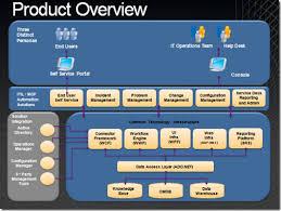 Microsoft Help Desk Software System Center Service Manager