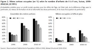 La Suisse Fera Davantage De Contrôles De Salaire Le Travail Des Mères En Suisse évolution Et Déterminants