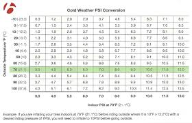 Tire Pressure And The Cold: Bontrager's PSI Conversion Chart Will ... Semi Truck Tire Size Cversion Chart New Lug Pattern Fresh F450 With 225 Wheels Bad Ride Offshoreonlycom Sailun Commercial Tires S917 Onoff Road Traction China Sizes 29580r225 Airless Cool Ford Ranger And Max Tire Sizes Ford Explorer Ranger Bridgestone Launches Steer For Commercial Trucks News Best Of Metric Trailer Tires The Difference Between Radial Biasply Tech Files Series Auto Rim Suppliers