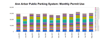 the ann arbor chronicle public parking