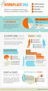 The Traits that Make Up Workplace DNA by bullhornlive  infographic