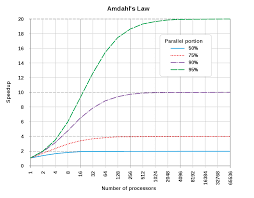 100 A Parallel Architecture Mdahls Law Wikipedia