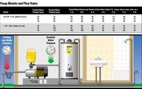 Low Water Pressure Water Pressure Boosters