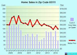 63111 zip code st louis missouri profile homes apartments