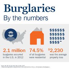 Home Invasion and Burglary