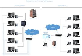 VoIP Telecommunications - Phase 42 10 Best Uk Voip Providers Jan 2018 Phone Systems Guide Clearlycore Business Ip Cloud Pbx Gm Solutions Hosted Md Dc Va Acc Telecom Voice Over 9 Internet Xpedeus Voip And Services In Its In New Zealand Feature Rich Telephones Lake Forest Orange Ca Managed Rk Black Inc Oklahoma Toronto Trc Networks Private System With Connectivity Youtube