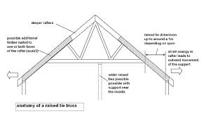 the seven deadly sins of trussed rafter construction local