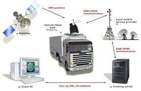 100 Truck Tracking Gps Using GPS Ideal For Logictics