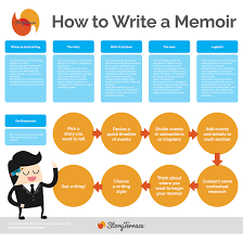Infographic By Story Terrace On How To Write A Memoir Step