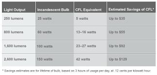 light bulb light bulb wattage chart kelvin or k measures the