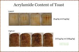 Might Be Impacting Acrylamide Formation In Your Foods CLICK HERE To See Read The Home Cooking Practices And