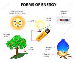 Formas De Energía Cinética Potencial Mecánica Química Eléctrica