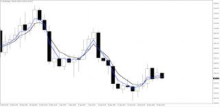 100 Ema 10 8 5 Trading Strategy