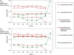 100 Ph Of 1 Indole Pulse Signalling Regulates The Cytoplasmic PH Of E