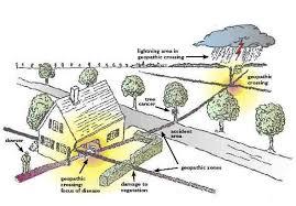hilfe bei erdstrahlen wasseradern elektrosmog mareem