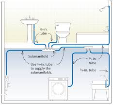PEX Submanifold System | Plumbing Rough-In And Connections ... Proper Swimming Pool Mechanical System Design And Plumbing For Why Toilets Are So Hard To Relocate Home Sewer Diagram 1992 Ford Explorer Stereo Wiring Bathroom Sink Pipe Replacement Under Make Your House Alternative Water Ready Cmhc Autocad Mep 2014 Creating A Youtube Plumbing System Trends 2017 2018 How To Install Pex Tubing And Manifold Diy Tips Process Flow Diagram Shapes Map Of Australia Best 25 Residential Ideas On Pinterest