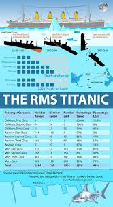 Where Did The Lusitania Sunk Map by Best 25 Rms Titanic Ideas On Pinterest Titanic Ship History