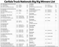 Movin' Out - Records Fall At The Carlisle Truck Nationals In 2016 Transportationvehicles Crafts Enchantedlearningcom Cars Trucks Graphic Spaces Gardening Tool Names Garden Guisgardening Tools 94 Satuskaco Truck Driver Resume Sample Garbage Commercial A Vesochieuxo Traffic Recorder Instruction Manual Classifying Vehicles January 2017 Product Announcements Iermountain Modelers Club Non Medical Home Care Business Plan New Food Appendix H Debris Monitoring Fema Management Himoto Rc Car Parts Lists The Song Of The Taiwanese Garbage Truck Zoraxiscope