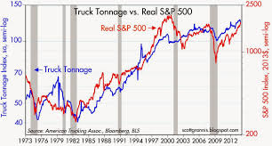 Calafia Beach Pundit: Truck Tonnage And Equities Update Ata Truck Tonnage Index Up 22 In April 2018 Fleet Owner Rises 33 October News Daily Tonnage Increased 2017 Up 37 Overall Reports Trucking Updates The Latest The Industry Road Scholar Free Images Asphalt Power Locomotive One Hard Excavators 57 August Springs 95 Higher Transport Topics Is Impressive Seeking Alpha Calafia Beach Pundit And Equities Update Freight Rates Continue To Escalate 2810 Baking Business