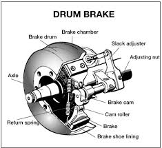 Brake And Lamp Inspection Test by Section 5 Air Brakes