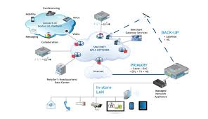 SageNet | Unified Communications/VoIP Solutions For Retailers Usa Voip Cloud Collaboration 22 Best Images On Pinterest Clouds Social Media And Big Data Santa Cruz Phone Company Voip Telephony Providers Enjoy The Technology Of A Usb Text Background Word Hosted Pbx Ip Phone System Grasshopper Review Reviews For Small Businses Communications Tietechnology Business Services Features 3 Free Free Handsets Calls Traing One2call Cloudbased Systems Teleco Voip Solutions Cloud Concept Stock Gateway Solution Inbound Calling Avoxi