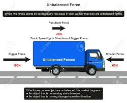 Unbalanced Force Infographic Diagram With An Example Of Truck ... 19 Latest 1982 Chevy Truck Wiring Diagram Complete 73 87 Diagrams Cstionlubetruckdiagram Thermex Engineered Systems Inc 2000 Dodge Ram 1500 Van Best Ac 1963 Gmc Damage Unique Nice Car Picture 1994 Brake Light Britishpanto Turn Signal Beautiful 1958 Ford Fordificationinfo The 6166 Headlight Switch Luxury I Have A Whgm 1962 Wellreadme