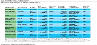 plafond du livret d epargne populaire taux fiscalité plafonds comment s y retrouver dans le maquis