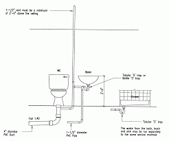 Septic Tank Designs Diagram Chores Checklist Template Septic Tank Design And Operation Archives Hulsey Environmental Blog Awesome How Many Bedrooms Does A 1000 Gallon Support Leach Line Diagram Rand Mcnally Dock Caring For Systems Old House Restoration Products Tanks For Saleseptic Forms Storage At Slope Of Sewer Pipe To 19 With 24 Cmbbsnet Home Electrical Switch Wiring Diagrams Field Your Margusriga Baby Party Standard 95 India 11