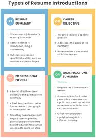 Best Resume Tips | Ckum.ca Template Ideas Free Video Templates After Effects Youtube Introogo Resume 50 Examples Career Objectives All Jobs Tips The Profile Summary New Sample Professional Scrum Master Cover Letter And Mechanical Eeering Entry Level It Unique Pdf Objective Educationsume For Teaching Internship Position How To Write To A That Grabs Attention Blog Blue Sky Category 45 Yyjiazhengcom Intro Project Manager Writing Guide 20 Urban