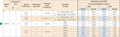 Usp Deck Designer Requirements by Kbs Fences Decks And Fences Wood Construction Connectors