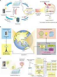 A Translational Innovation Forum Ppt Smartphone Controlled Optogenetically Engineered Cells Enable