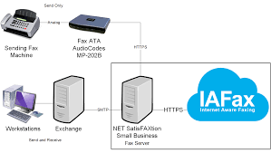 FaxBack | Products - Small / Medium Business VoIP Fax Server Solutions