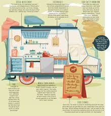 WHAT IT'S LIKE TO START A FOOD TRUCK - Arkansas Life How To Start A Food Delivery Business In Less Than 14 Days How To Street We Can Help Mobileunit The Images Collection Of Pictures Classic Burger Food Cart Truck For Start And Run A Successful Food Truck Business Internet Plan Malaysia Pargo Mobile Template Inspirational Smashwords Mini Guide To Republic How Start Business Hot Dog Plan Mplate Professional