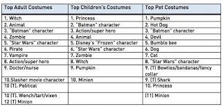 Top Halloween Candy 2013 by Minions U201cstar Wars U201d Characters Costumes Abound For Adults
