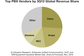 Infonetics: Enterprise Telephony Continues Downward Slide; UC ... Yeastar S300 Voip Pbx System For Medium Business Buy Ip Jip Tech Patent Us8199746 Using Pstn Reachability To Verify Voip Call Asterisk Pbx What Is A Fullfeatured Open Source Gpl Are The Benefits Of Phone Services For Cisco Engineer Sample Resume Narllidesigncom Ubiquiti Networks Unifi Uvpexecutive Enterprise With Us8752174 And Method Honeypot Media Gateways Market Trends Getting Best Know Ip Telecom Implementing Deployment Pdf Download Available Small Quadro Signaling Cversion