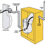 Flammable Liquid Storage Cabinet Requirements by Safe Storage Of Flammable Liquid Storage Cabinet January 2017